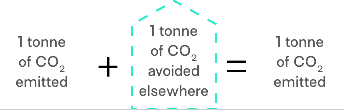 Traditional carbon offsets